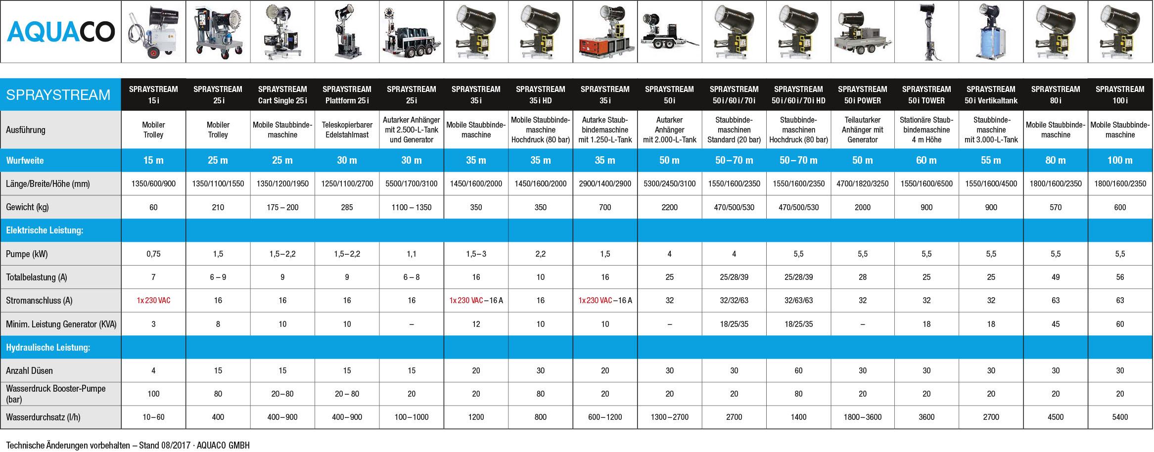 Aquaco Staubbindemaschinen – Maschinentabelle